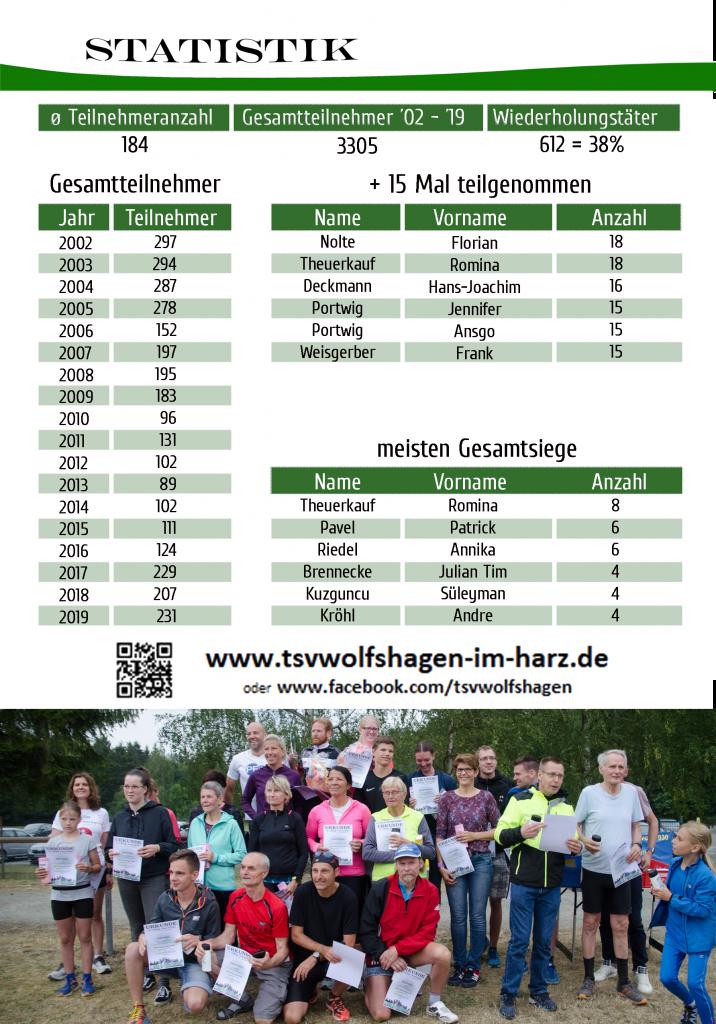https://www.tsvwolfshagen-im-harz.de/wp-content/uploads/2020/01/Ausschreibung_2020_007-716x1024.png
